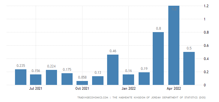 Jordan Inflation Rate MoM