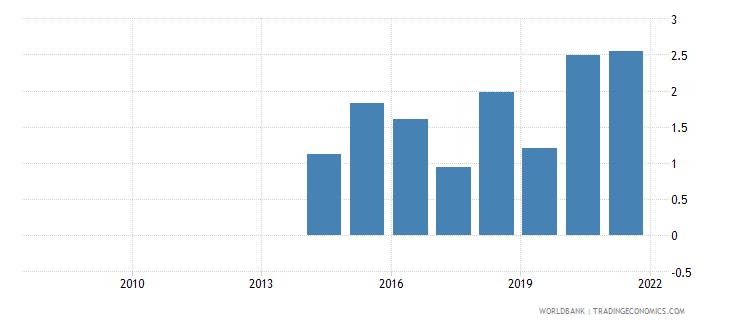 jordan insurance and financial services percent of service exports bop wb data