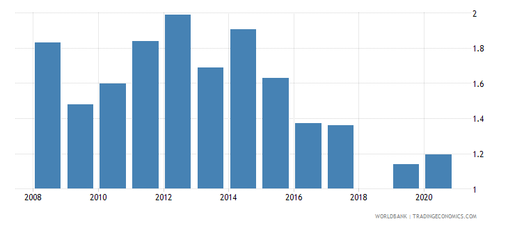 jordan intentional homicides per 100 000 people wb data