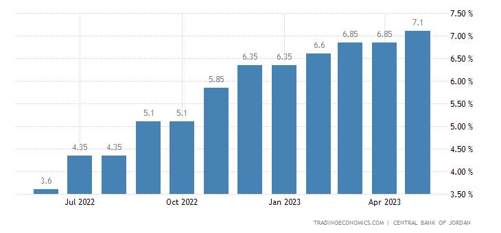 Jordan Interbank Rate