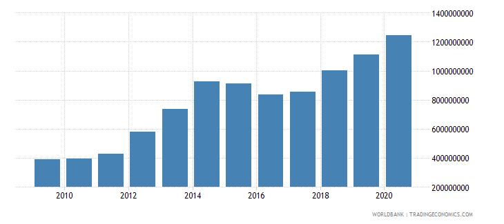 jordan interest payments current lcu wb data
