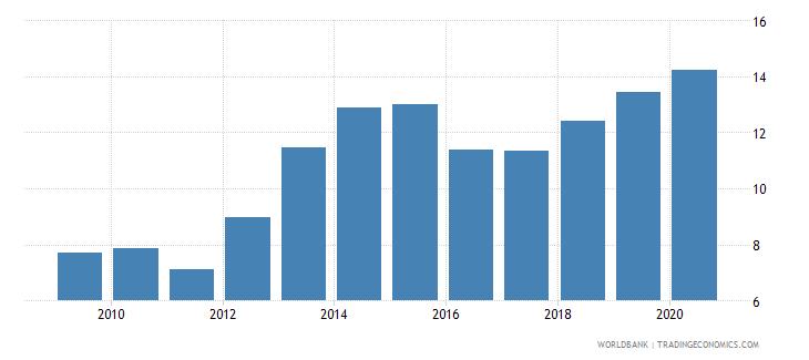 jordan interest payments percent of expense wb data