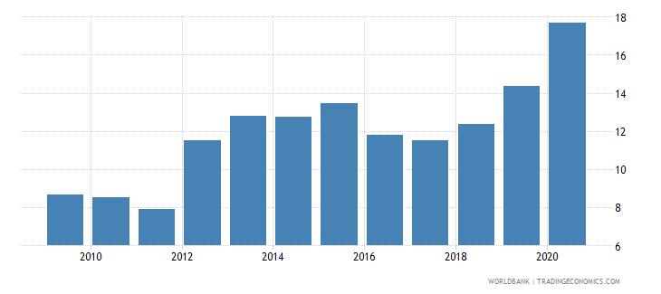 jordan interest payments percent of revenue wb data