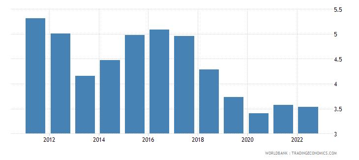 jordan interest rate spread lending rate minus deposit rate percent wb data