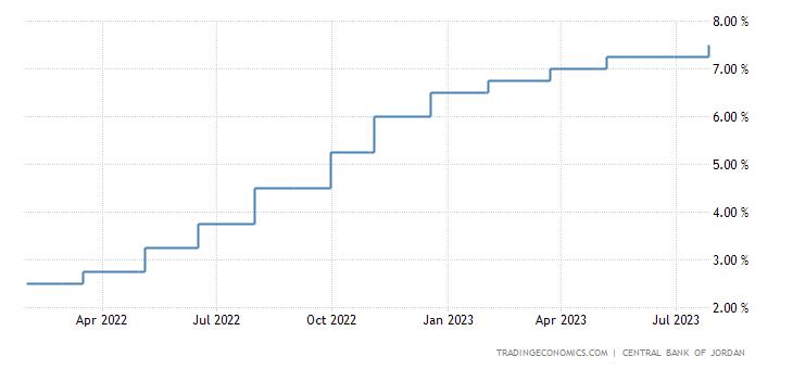 Jordan Interest Rate