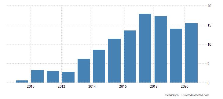 jordan international debt issues to gdp percent wb data