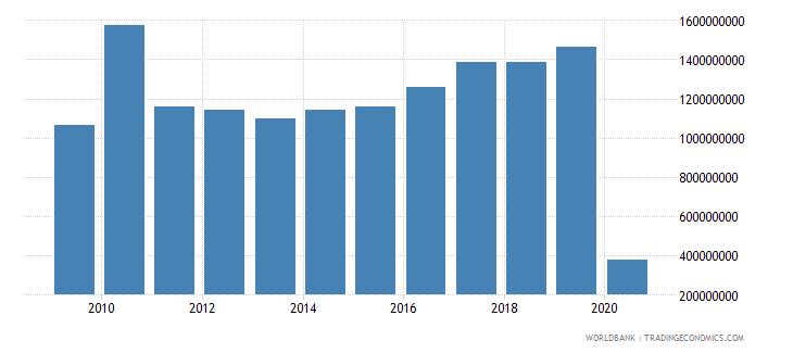 jordan international tourism expenditures for travel items us dollar wb data