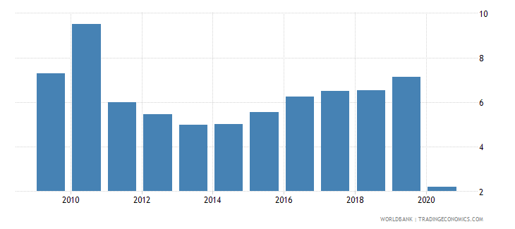 jordan international tourism expenditures percent of total imports wb data