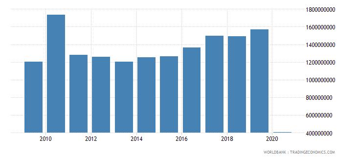 jordan international tourism expenditures us dollar wb data