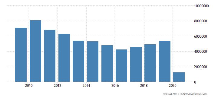 jordan international tourism number of arrivals wb data