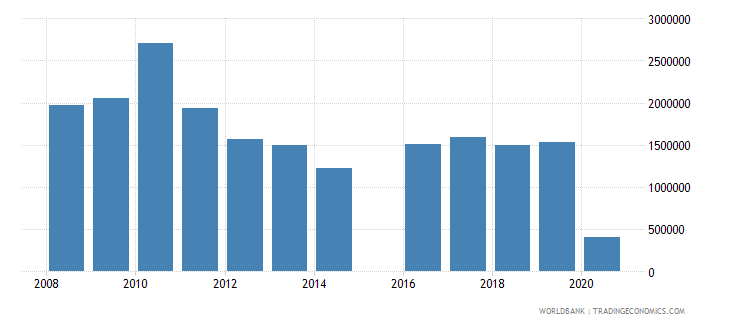 jordan international tourism number of departures wb data