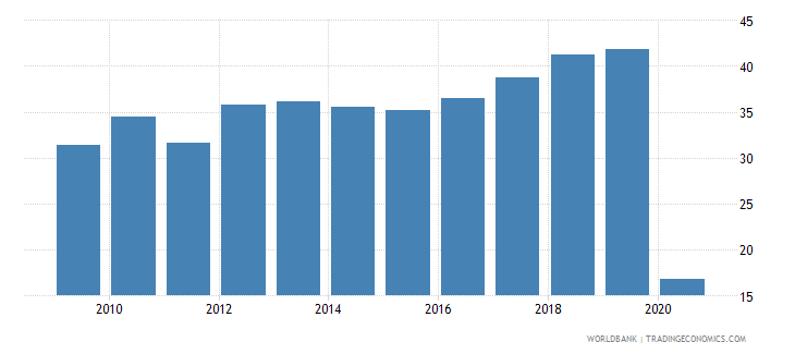 jordan international tourism receipts percent of total exports wb data