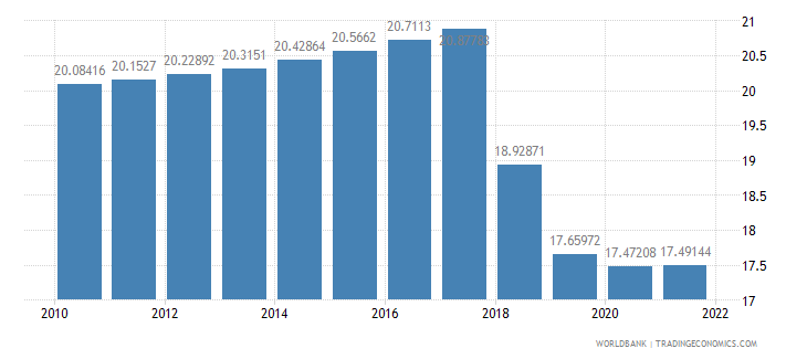 jordan labor force female percent of total labor force wb data