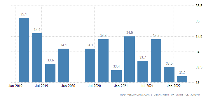 Jordan Labor Force Participation Rate