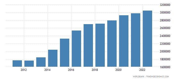 jordan labor force total wb data
