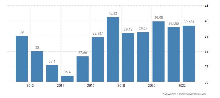 jordan labor participation rate total percent of total population ages 15 plus  wb data