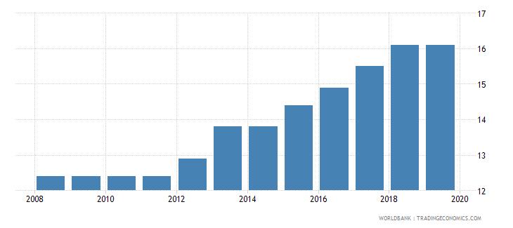 jordan labor tax and contributions percent of commercial profits wb data