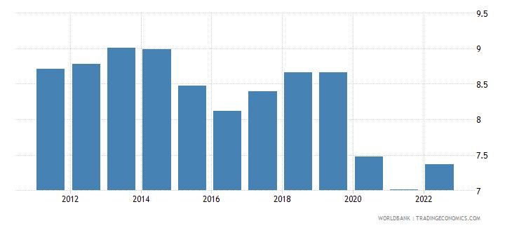 jordan lending interest rate percent wb data