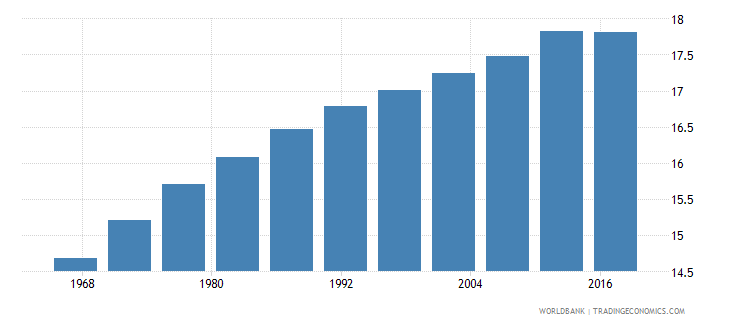 jordan life expectancy at age 60 male wb data