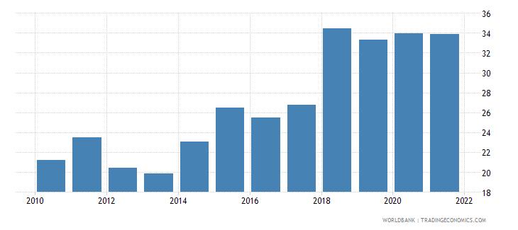 jordan liner shipping connectivity index maximum value in 2004  100 wb data