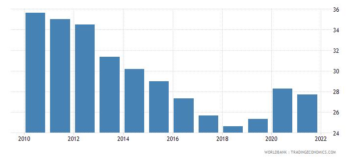 jordan liquid assets to deposits and short term funding percent wb data