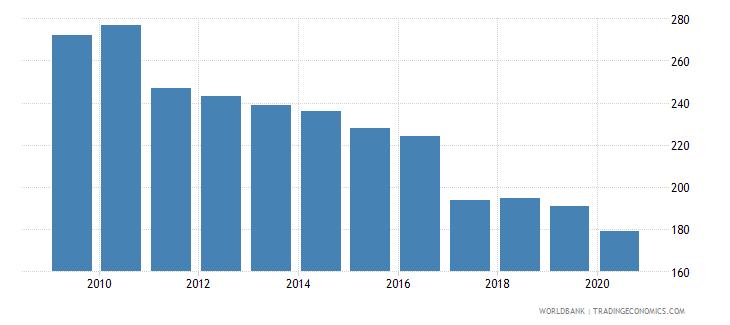 jordan listed domestic companies total wb data