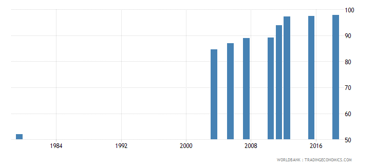 jordan literacy rate adult female percent of females ages 15 and above wb data