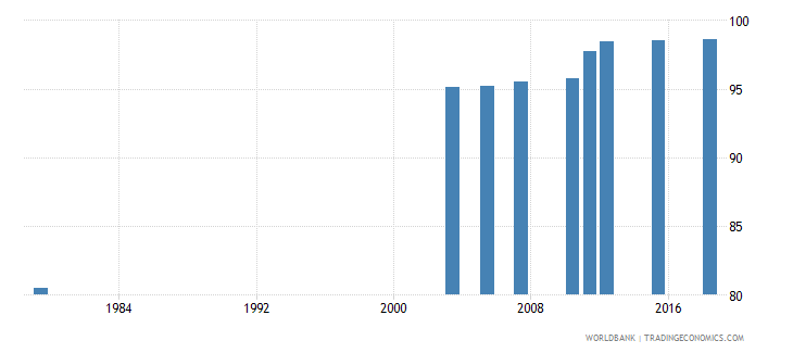 jordan literacy rate adult male percent of males ages 15 and above wb data