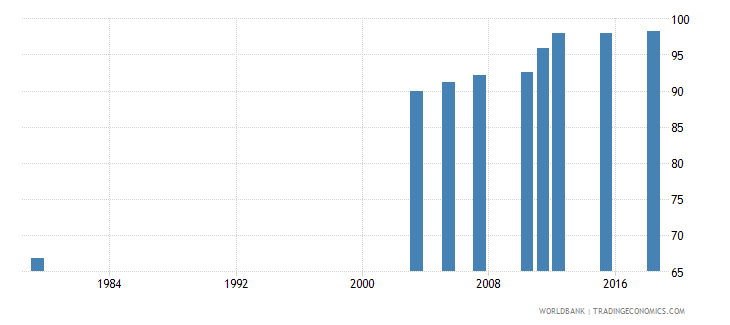 jordan literacy rate adult total percent of people ages 15 and above wb data