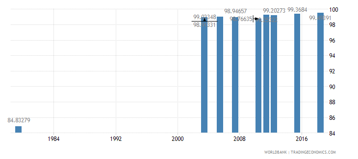 jordan literacy rate youth female percent of females ages 15 24 wb data