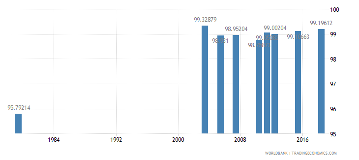jordan literacy rate youth male percent of males ages 15 24 wb data
