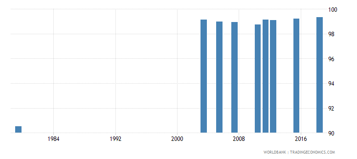 jordan literacy rate youth total percent of people ages 15 24 wb data