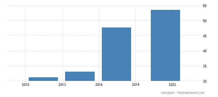 jordan loan in the past year percent age 15 wb data