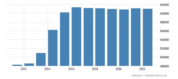jordan male population 00 04 wb data