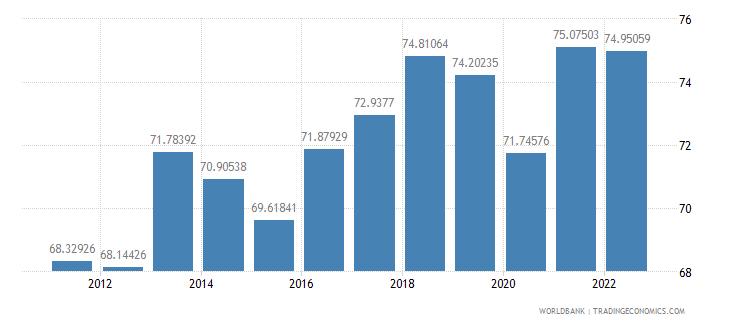jordan manufactures exports percent of merchandise exports wb data