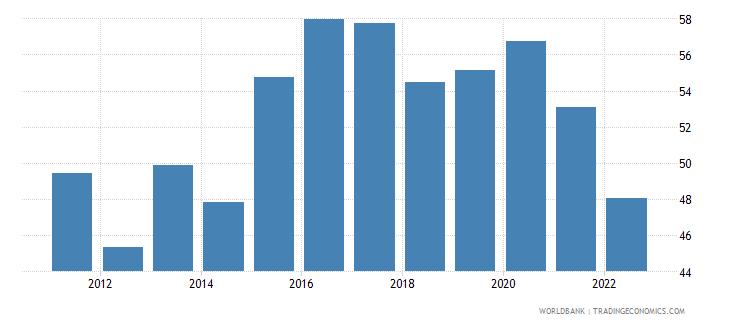 jordan manufactures imports percent of merchandise imports wb data