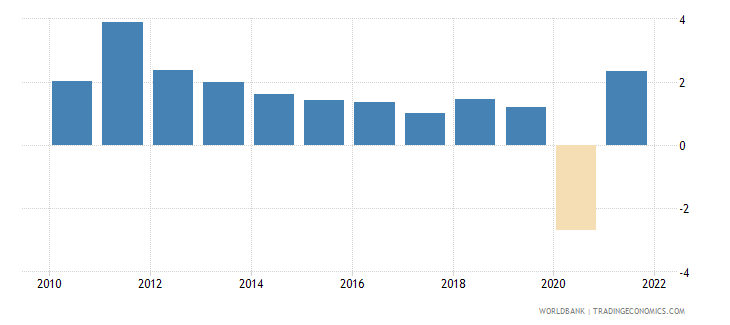 jordan manufacturing value added annual percent growth wb data