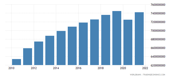 jordan manufacturing value added constant 2000 us dollar wb data