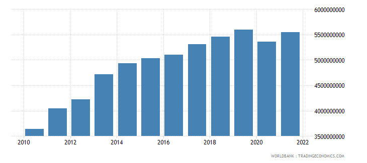 jordan manufacturing value added current lcu wb data