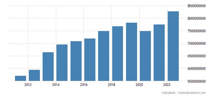 jordan manufacturing value added us dollar wb data