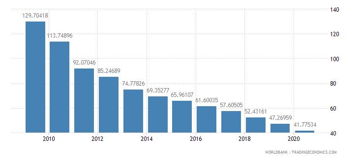 jordan market capitalization of listed companies percent of gdp wb data