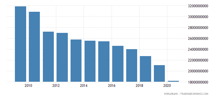 jordan market capitalization of listed companies us dollar wb data