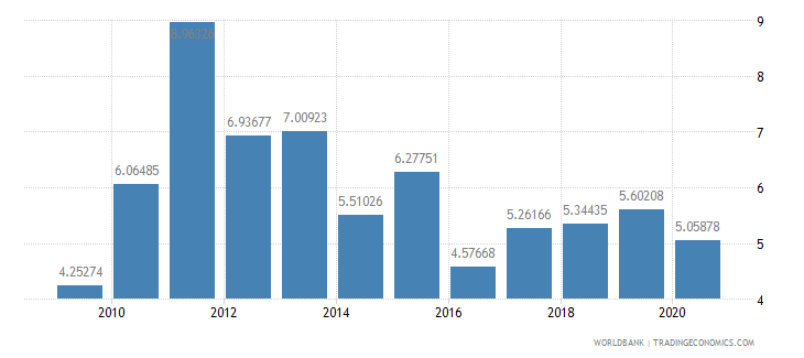 jordan merchandise exports to developing economies in east asia  pacific percent of total merchandise exports wb data