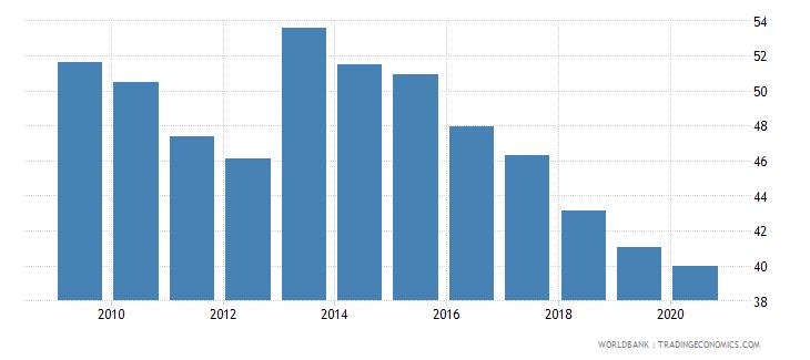 jordan merchandise exports to economies in the arab world percent of total merchandise exports wb data