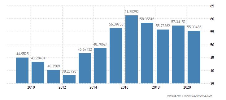 jordan merchandise exports to high income economies percent of total merchandise exports wb data