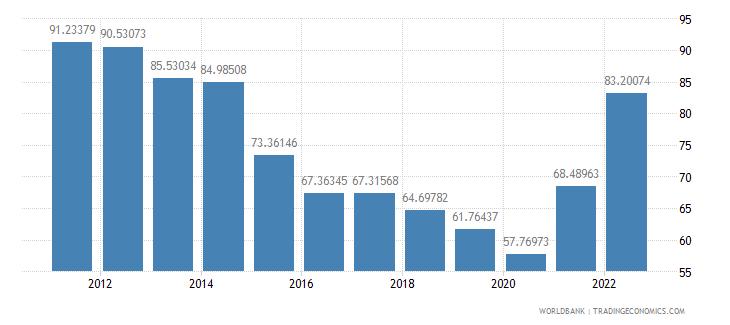 jordan merchandise trade percent of gdp wb data