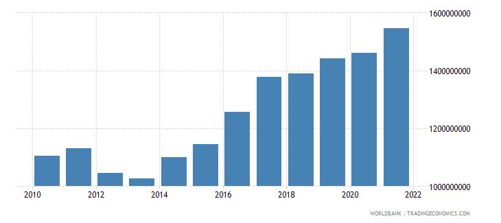 jordan military expenditure current lcu wb data