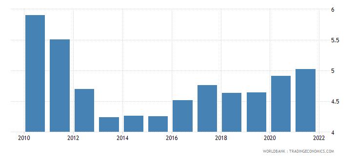 jordan military expenditure percent of gdp wb data
