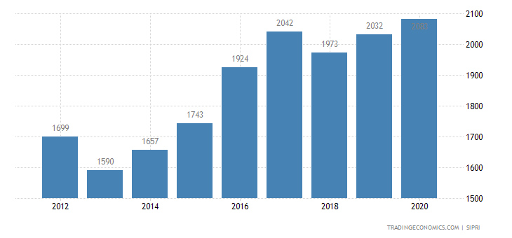 Jordan Military Expenditure