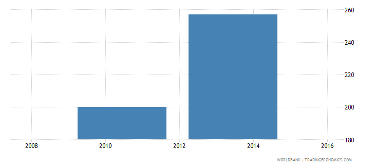jordan minimum wage for a 19 year old worker or an apprentice us$ month wb data